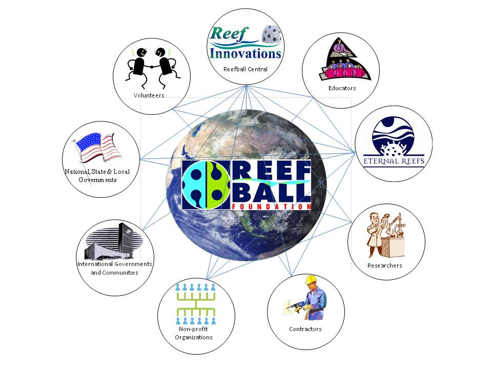 Reef Ball Network